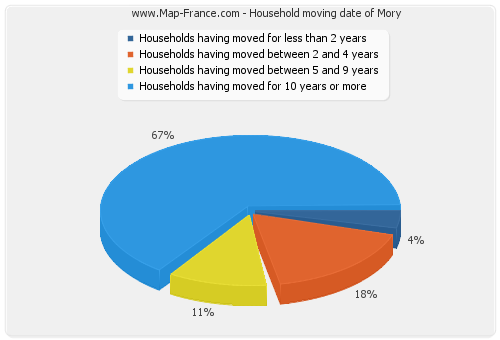 Household moving date of Mory