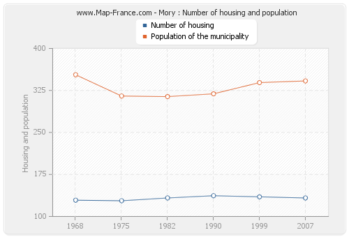 Mory : Number of housing and population