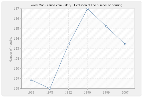 Mory : Evolution of the number of housing
