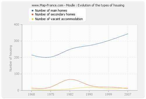 Moulle : Evolution of the types of housing