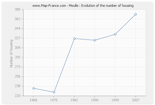 Moulle : Evolution of the number of housing