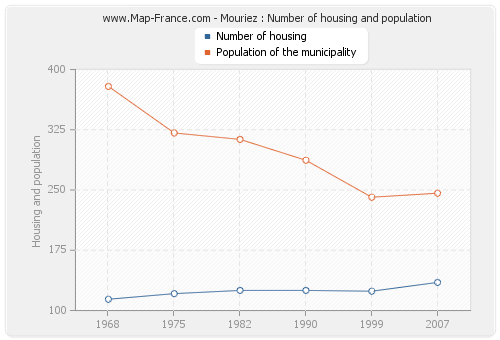 Mouriez : Number of housing and population