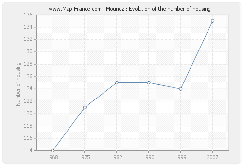 Mouriez : Evolution of the number of housing