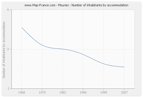 Mouriez : Number of inhabitants by accommodation