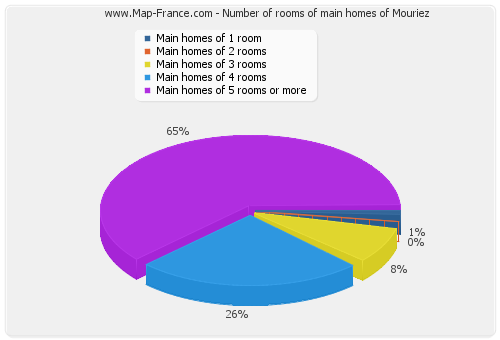 Number of rooms of main homes of Mouriez