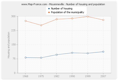 Moyenneville : Number of housing and population