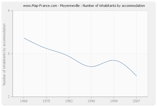 Moyenneville : Number of inhabitants by accommodation