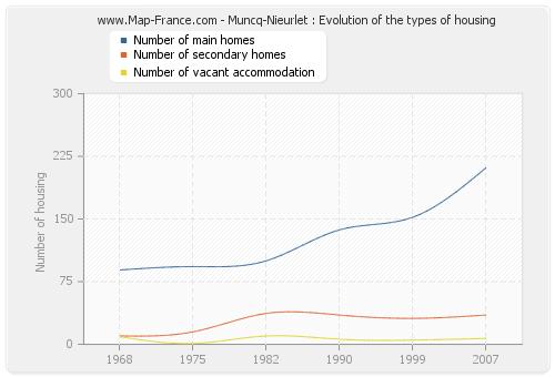 Muncq-Nieurlet : Evolution of the types of housing