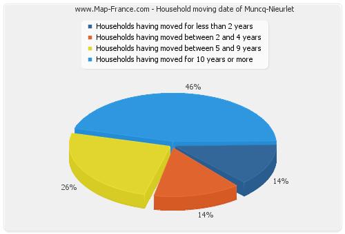Household moving date of Muncq-Nieurlet
