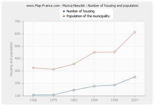 Muncq-Nieurlet : Number of housing and population