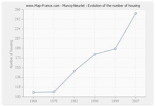 Muncq-Nieurlet : Evolution of the number of housing