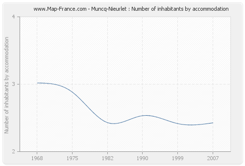 Muncq-Nieurlet : Number of inhabitants by accommodation