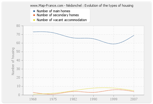 Nédonchel : Evolution of the types of housing