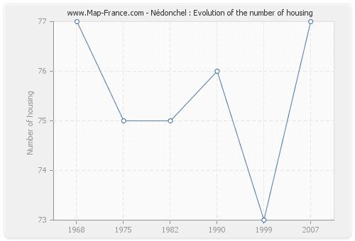 Nédonchel : Evolution of the number of housing