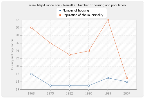 Neulette : Number of housing and population