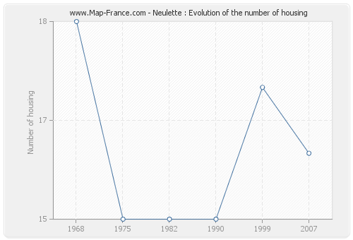 Neulette : Evolution of the number of housing