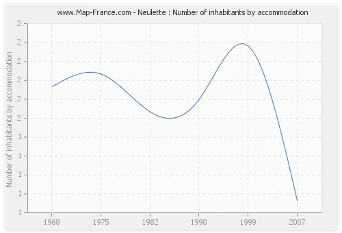 Neulette : Number of inhabitants by accommodation