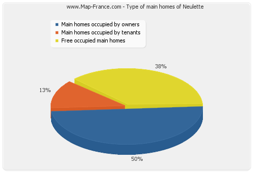 Type of main homes of Neulette