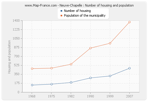Neuve-Chapelle : Number of housing and population