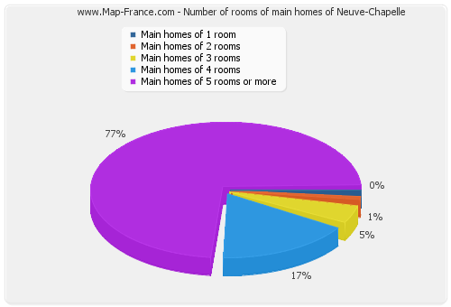 Number of rooms of main homes of Neuve-Chapelle