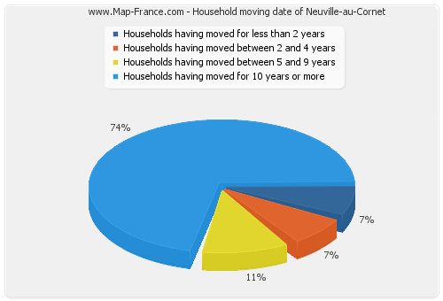 Household moving date of Neuville-au-Cornet