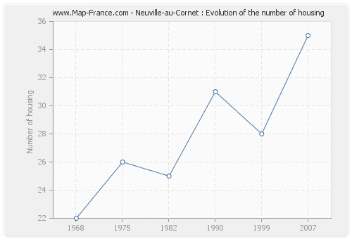 Neuville-au-Cornet : Evolution of the number of housing