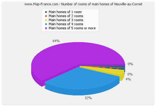 Number of rooms of main homes of Neuville-au-Cornet