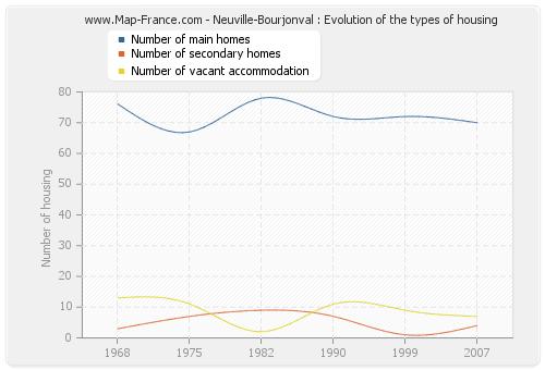 Neuville-Bourjonval : Evolution of the types of housing