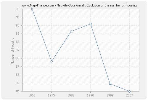 Neuville-Bourjonval : Evolution of the number of housing