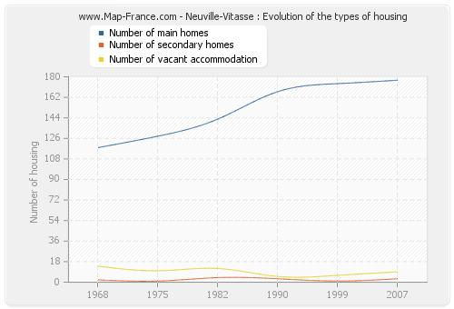Neuville-Vitasse : Evolution of the types of housing