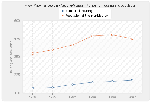 Neuville-Vitasse : Number of housing and population