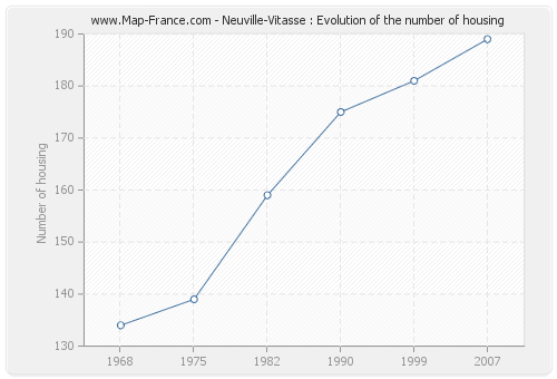Neuville-Vitasse : Evolution of the number of housing