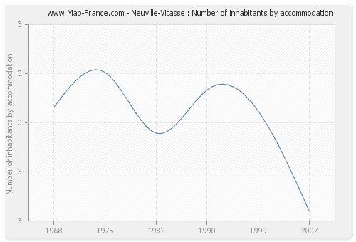 Neuville-Vitasse : Number of inhabitants by accommodation