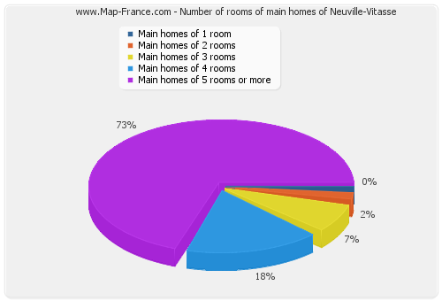 Number of rooms of main homes of Neuville-Vitasse