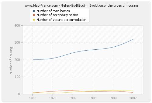 Nielles-lès-Bléquin : Evolution of the types of housing