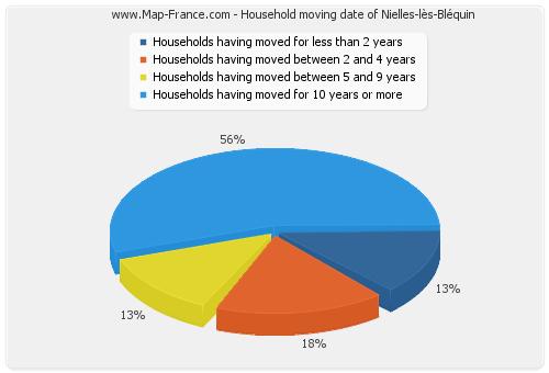 Household moving date of Nielles-lès-Bléquin