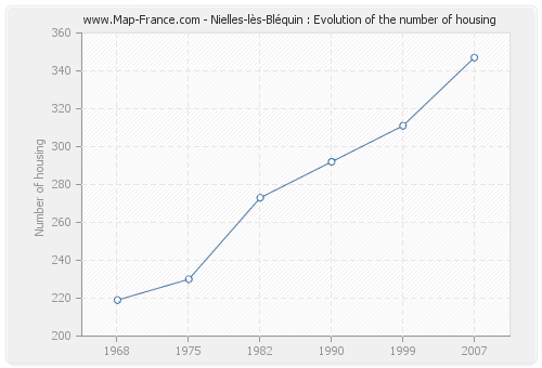 Nielles-lès-Bléquin : Evolution of the number of housing