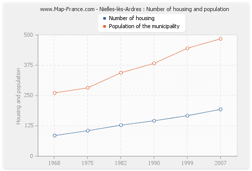 Nielles-lès-Ardres : Number of housing and population