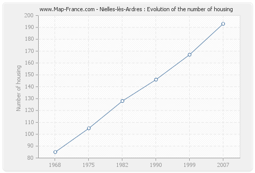 Nielles-lès-Ardres : Evolution of the number of housing