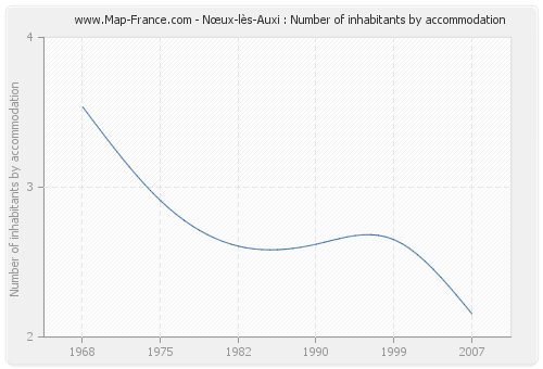 Nœux-lès-Auxi : Number of inhabitants by accommodation
