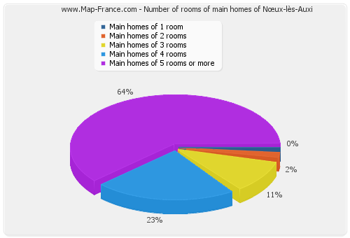 Number of rooms of main homes of Nœux-lès-Auxi