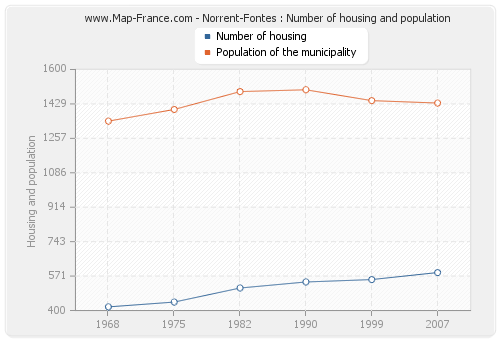 Norrent-Fontes : Number of housing and population