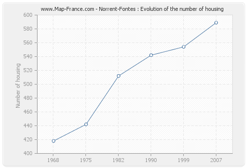 Norrent-Fontes : Evolution of the number of housing