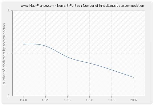 Norrent-Fontes : Number of inhabitants by accommodation