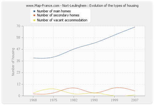 Nort-Leulinghem : Evolution of the types of housing