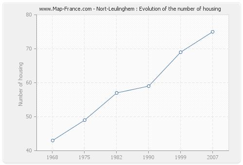 Nort-Leulinghem : Evolution of the number of housing