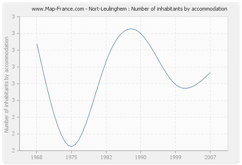 Nort-Leulinghem : Number of inhabitants by accommodation