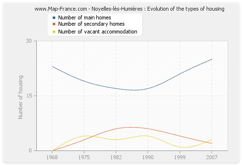 Noyelles-lès-Humières : Evolution of the types of housing
