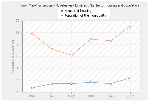 Noyelles-lès-Humières : Number of housing and population