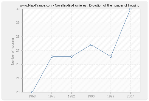 Noyelles-lès-Humières : Evolution of the number of housing